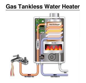 Harga Water Heater Gas Lpg Di Malang Pasang Pemanas Air Di Batu Jual Water Heater Gas Di Kota Malang Dan Pasang Penghangat Air Electric Di Kota Batu Pemasangan Water